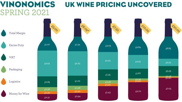 UK Wine Duty Explained: Vinonomics