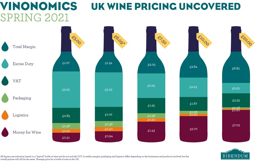 UK Wine Duty